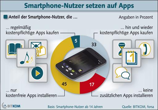 studie 83 prozent der smartphone nutzer installieren apps nur 17 prozent nicht news. Black Bedroom Furniture Sets. Home Design Ideas