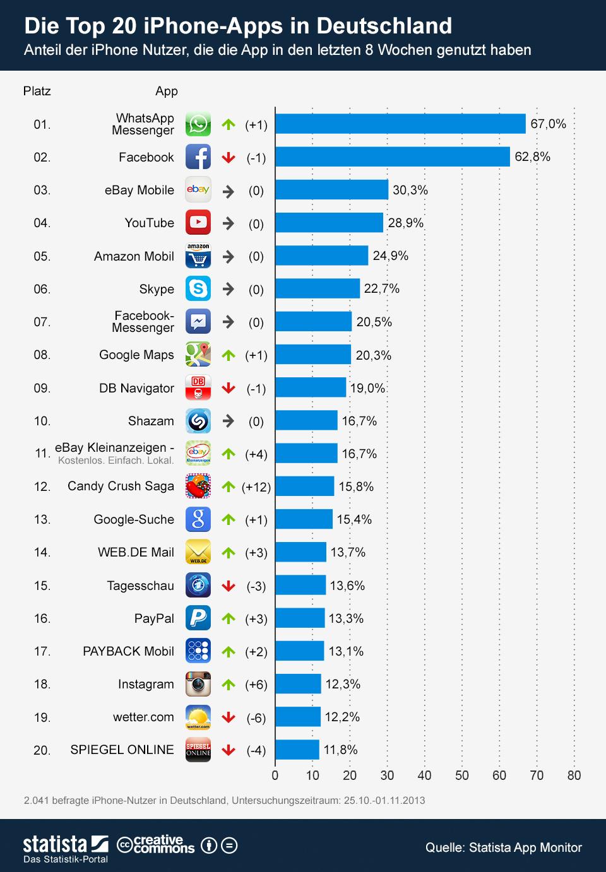 Beliebte Facebook Spiele