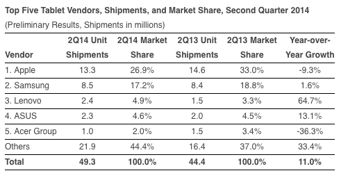 Tablet Anbieter