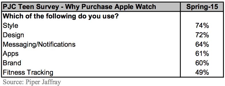 apple watch interesse von jugendlichen geht zur ck news. Black Bedroom Furniture Sets. Home Design Ideas