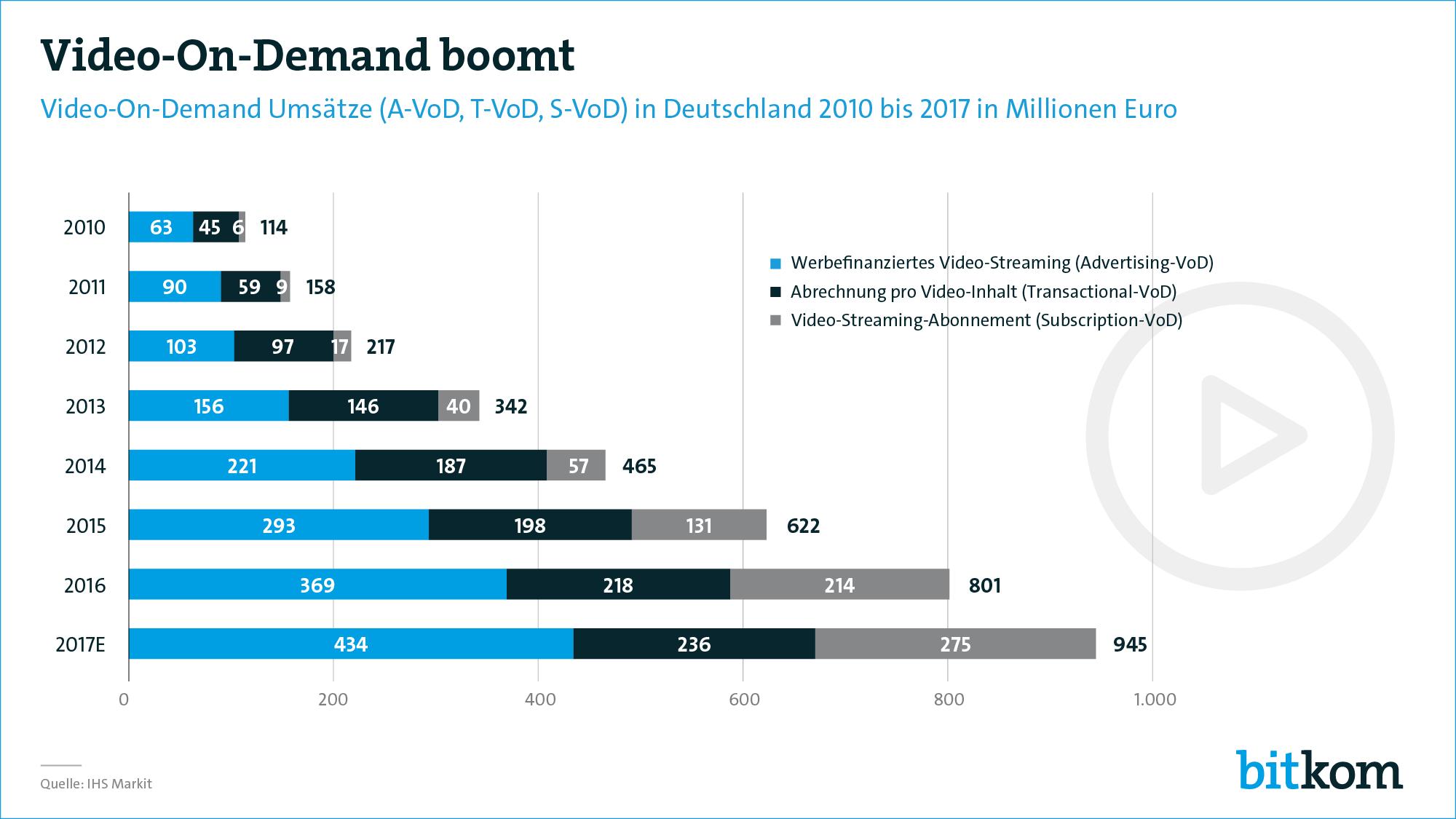 Video-Streaming in Deutschland wächst zweistellig | News ...