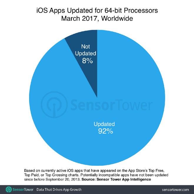 Die nächste iOS-Version könnte knapp 200.000 Apps unbenutzbar machen