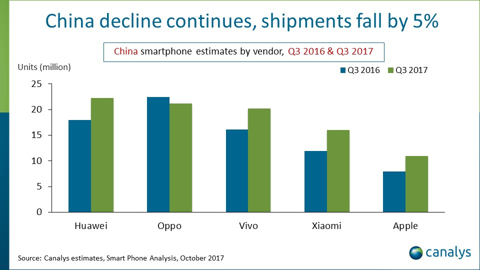 Verkäufe von Apples iPhone in China um 40% gestiegen