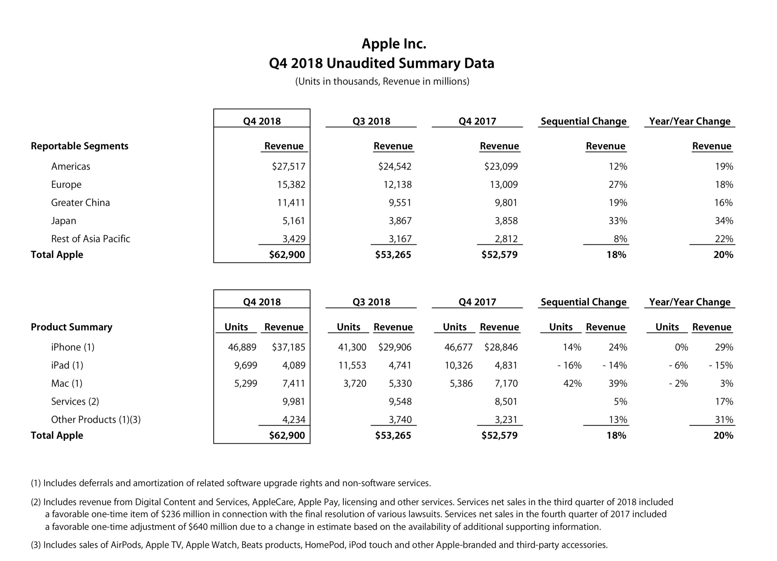 Bilanz: Diese neue Heimlichtuerei ums iPhone nehmen die Anleger Apple übel