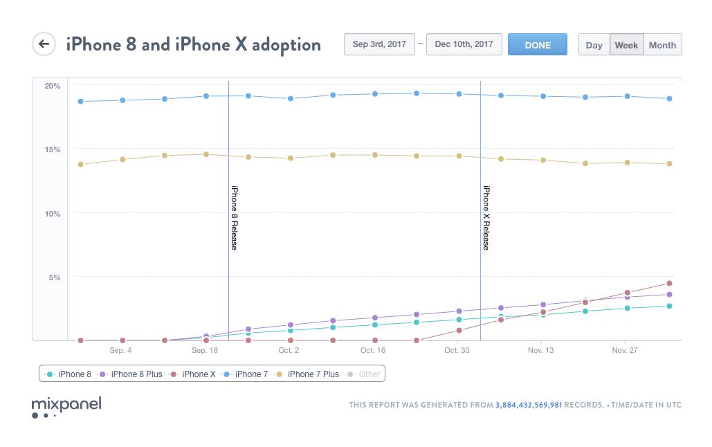 Angeblich iPhone-Verkaufsverbot erwirkt: Qualcomm meldet wichtigen Sieg gegen Apple