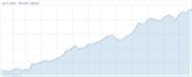 """Bild zur News """"Apples Verkaufs- und Umsatzzahlen von 2000 bis 2012 als Diagramm"""""""