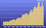 """Bild zur News """"Diagramme zur Entwicklung der Quartalszahlen zwischen 2003 und 2013"""""""