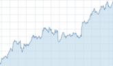 """Bild zur News """"Apples Aktie auf höchstem Stand der letzten 52 Wochen"""""""