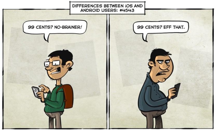 Der Unterschied Zwischen