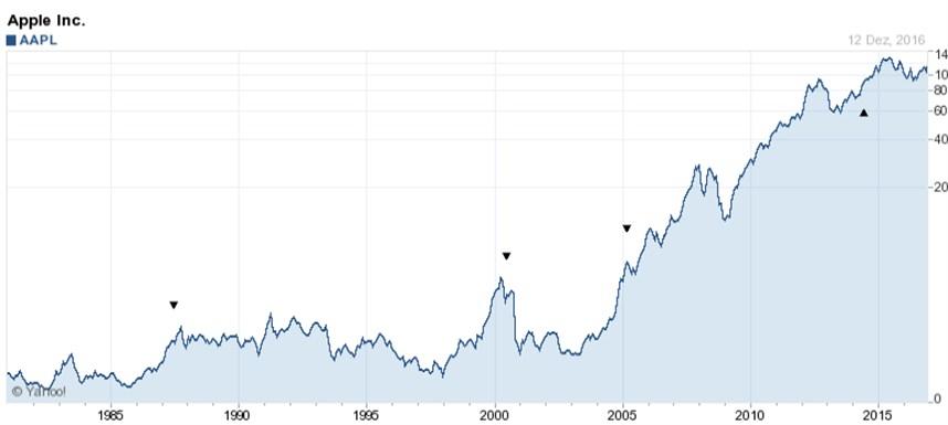 Apple Börsengang