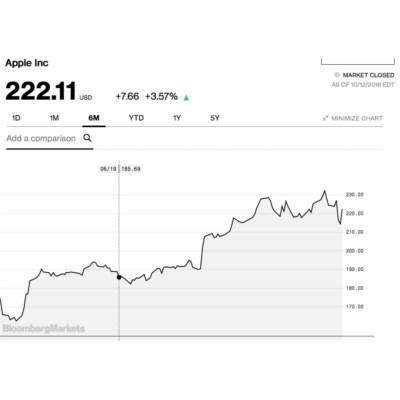 Apple Zahlen Heute